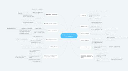 Mind Map: Categoría social del trabajo y sus elementos