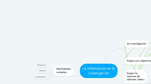 Mind Map: La información en la investigación