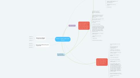 Mind Map: Проект Онлайн-обучение Secrets