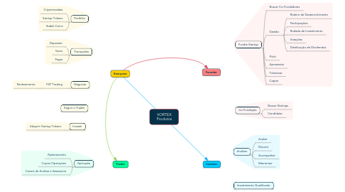 Mind Map: VORTEX Produtos