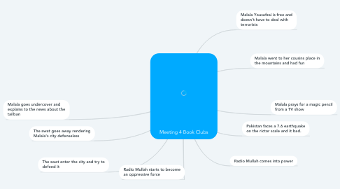 Mind Map: Meeting 4 Book Clubs