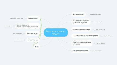Mind Map: Какие задачи решает  продукт