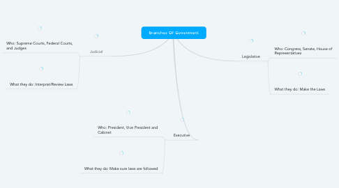 Mind Map: Branches Of Govenment