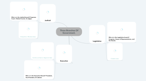 Mind Map: Three Branches Of Government.