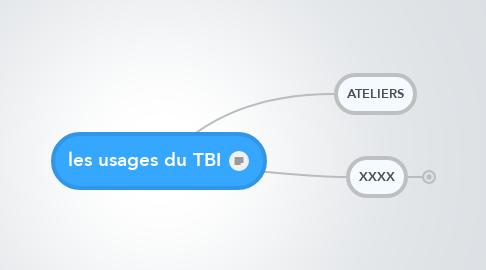 Mind Map: les usages du TBI