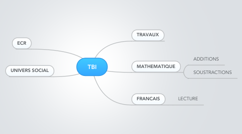 Mind Map: TBI