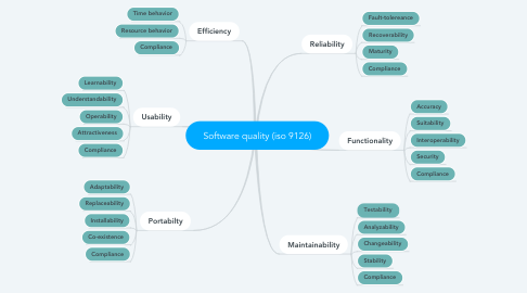 Mind Map: Software quality (iso 9126)
