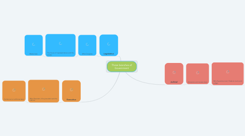 Mind Map: Three branches of Government