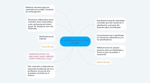 Mind Map: Los Enfoques y la cultura escolar