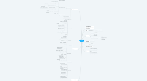 Mind Map: Waalfront