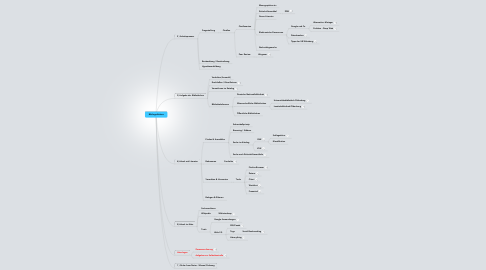 Mind Map: Bibliografiekurs