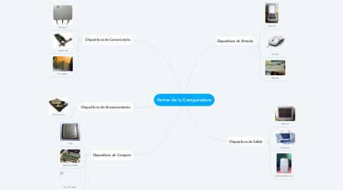 Mind Map: Partes de la Computadora