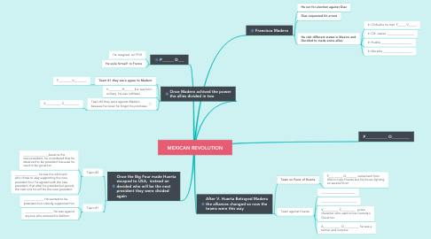 Mind Map: MEXICAN REVOLUTION