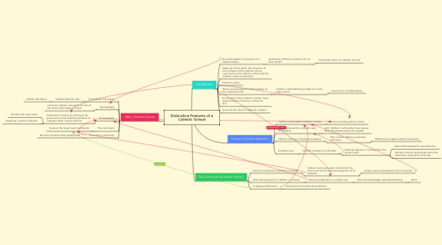 Mind Map: Distinctive Features of a Catholic School