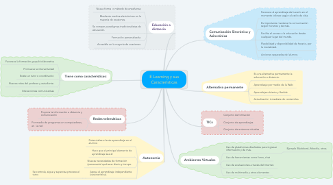 Mind Map: E Learning y sus Características