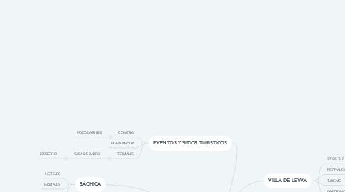 Mind Map: HOSTAL SOL Y LUNA