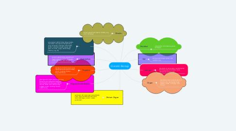Mind Map: Hierarki Biologi