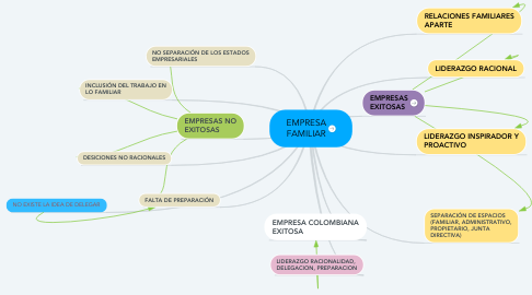 Mind Map: EMPRESA FAMILIAR