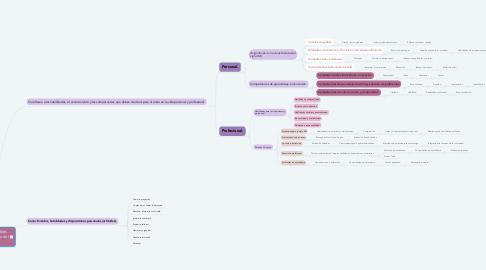 Mind Map: Logros indispensables para los estudiantes del siglo XXI.