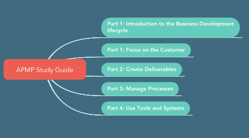 Mind Map: APMP Study Guide