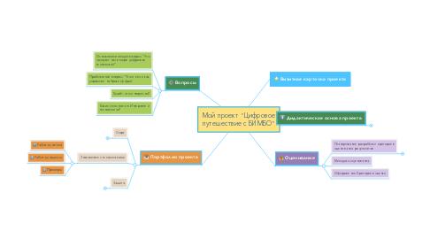 """Mind Map: Мой проект """"Цифровое путешествие с БИМБО"""""""