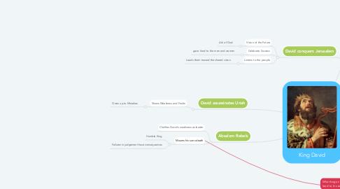 Mind Map: King David