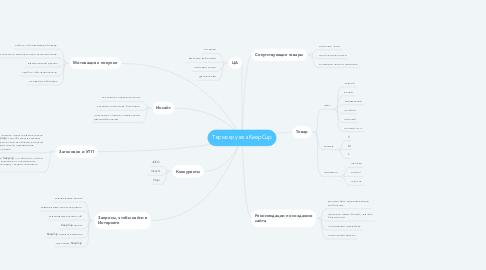 Mind Map: Термокружка KeepCup