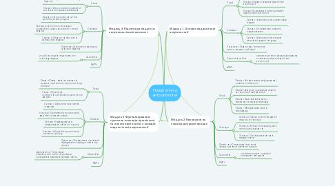 Mind Map: Педагогічна антропологія