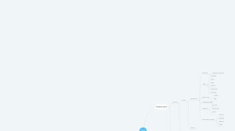 Mind Map: Имя