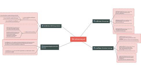 Mind Map: วิธีการคิดของมนุษย์
