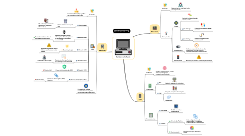 Mind Map: Hardware e Software