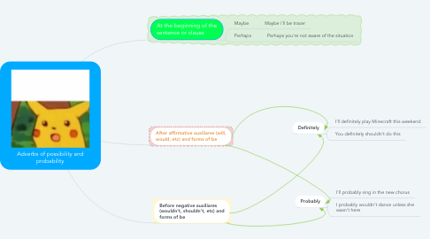 Mind Map: Adverbs of possibility and probability