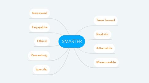 Mind Map: SMARTER
