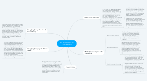 Mind Map: Pre Assessment for Differentiation
