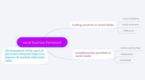 Mind Map: social business framework