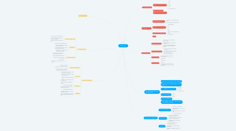 Mind Map: TỔNG QUAN