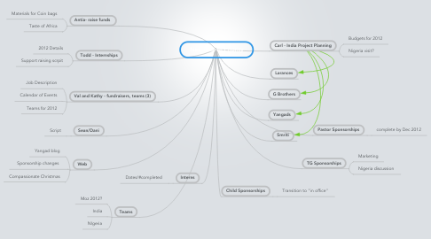 Mind Map: Nov - March Priority