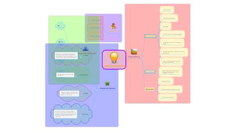 Mind Map: CТАРТАП (STARTUP)