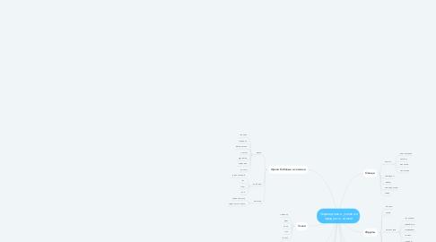 Mind Map: Сыроедные и условно продукты  зимой