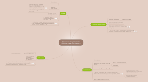 Mind Map: Theoretical Perspectives for Child Language Development