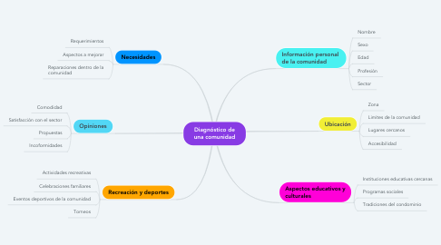 Mind Map: Diagnóstico de una comunidad
