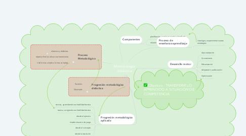 Mind Map: Metodología didáctica