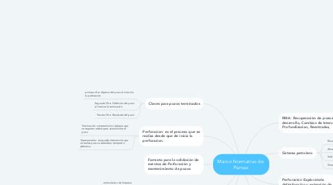 Mind Map: Marco Normativo de  Pemex
