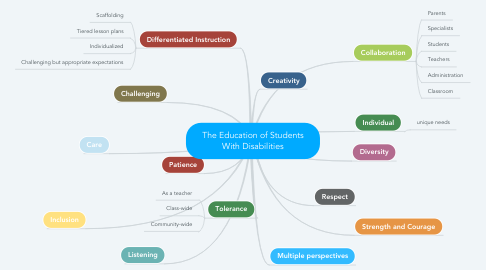 Mind Map: The Education of Students With Disabilities