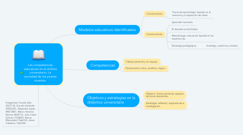 Mind Map: Las competencias educativas en el ámbito universitario. La sociedad de los poetas muertos.