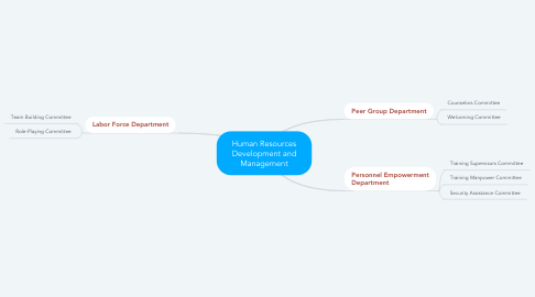 Mind Map: Human Resources Development and Management
