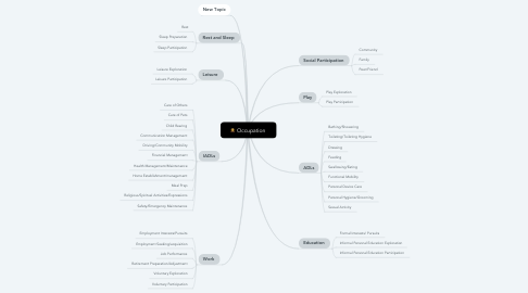 Mind Map: Occupation