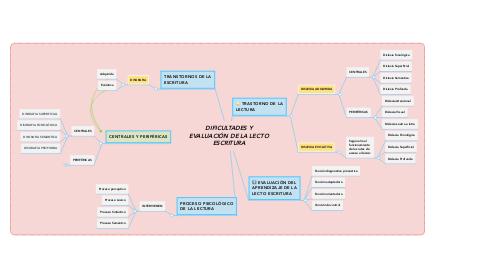 Mind Map: DIFICULTADES Y EVALUACIÓN DE LA LECTO ESCRITURA