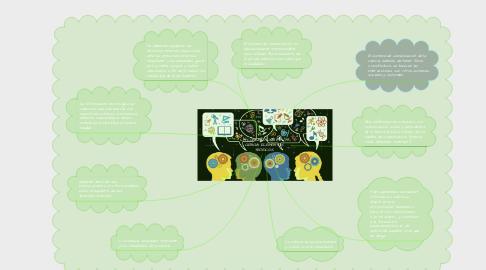 Mind Map: LA COMUNICACIÓN DE LA CIENCIA. ELEMENTOS TEÓRICOS