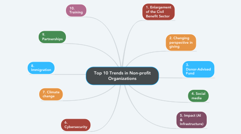 Mind Map: Top 10 Trends in Non-profit Organizations
